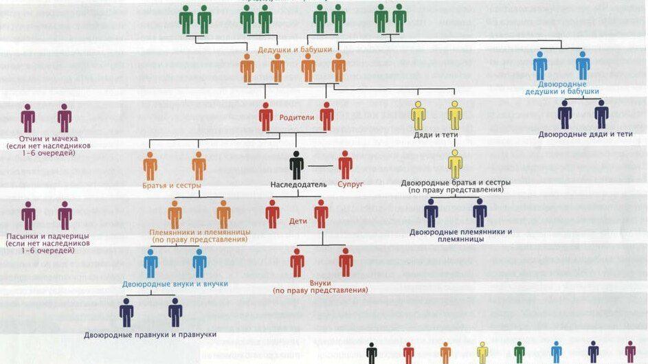 Наследство: очередность наследования по закону, разбираемся на примерах